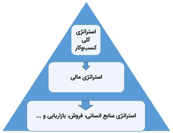 استراتژی مالی